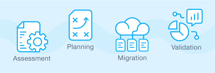 Migration to Google Cloud Platform (GCP) - Hike Blog