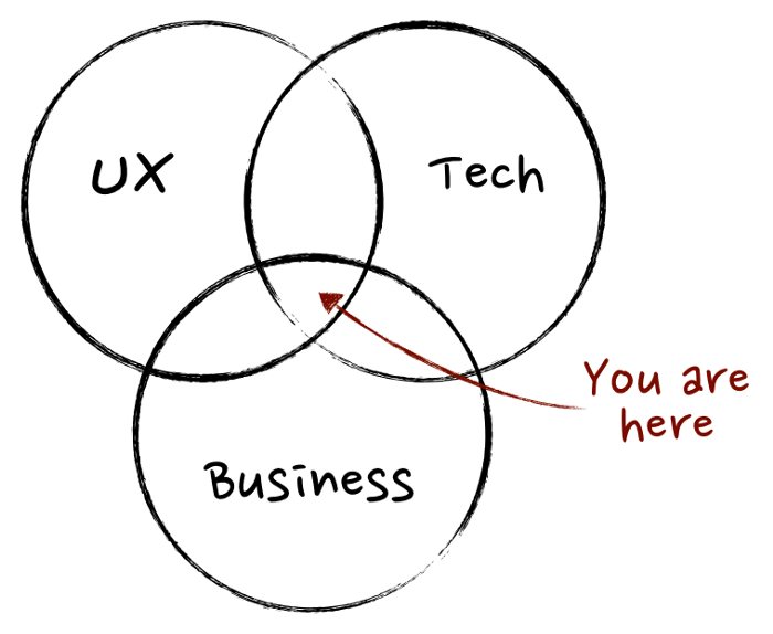 Image via http://mindtheproduct.com/2011/10/what-exactly-is-a-product-manager/