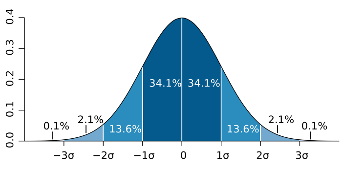 10 Must-Know Statistical Concepts for Data Scientists
