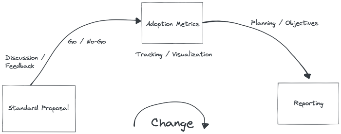 Flow of a standard, from proposal to reporting on adoption.