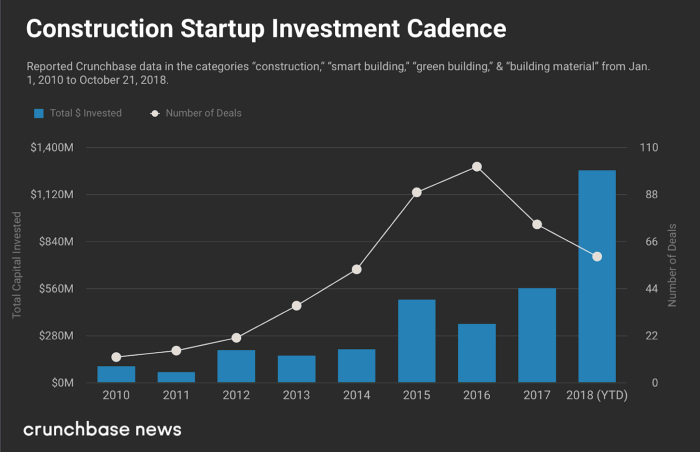 Construction startup investment cadence