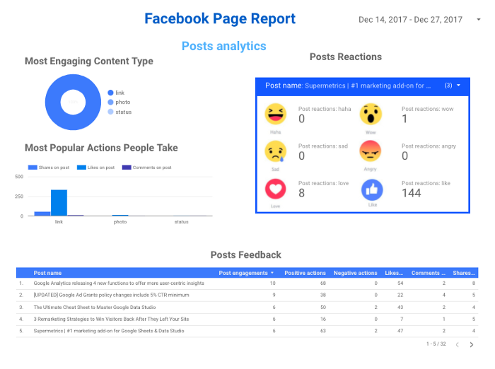 The Ultimate Facebook Insights Templates in Data Studio You've Been