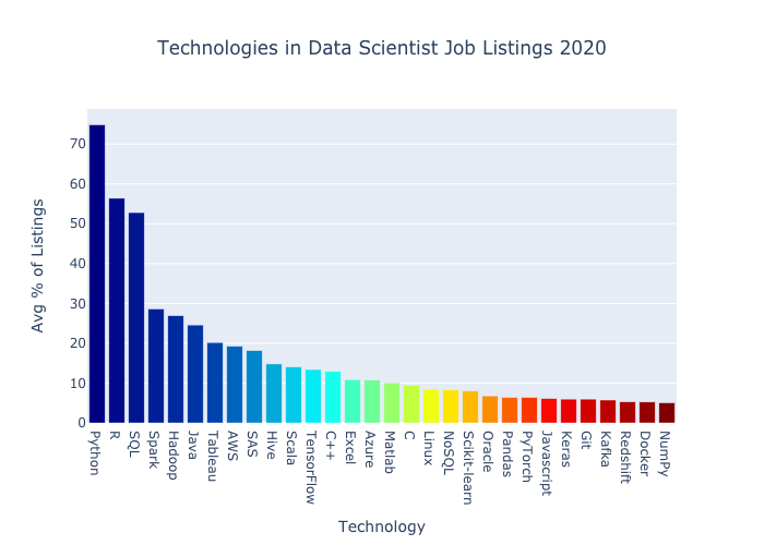 bar chart of top 30 data scientist listings