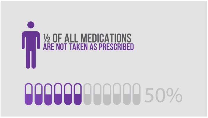 medical adherence — half of all medications are not taken as prescribed