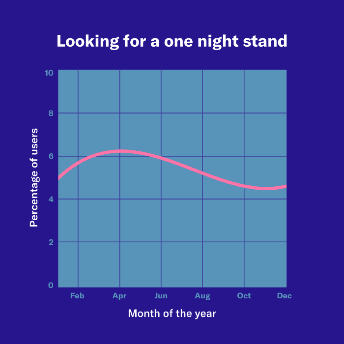 On night stand text