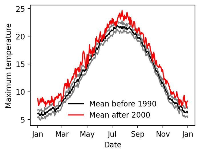 Mean and standard error for temperature data before 1990, compared to mean after 2000.