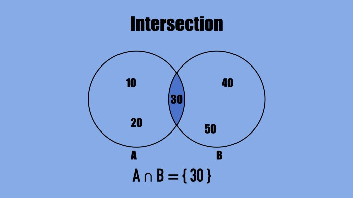 An intersection of two groups of numbers