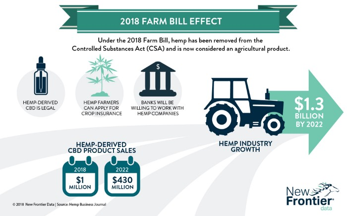 An image displaying the effects of the 2018 Farm Bill on Controlled Substances such as hemp