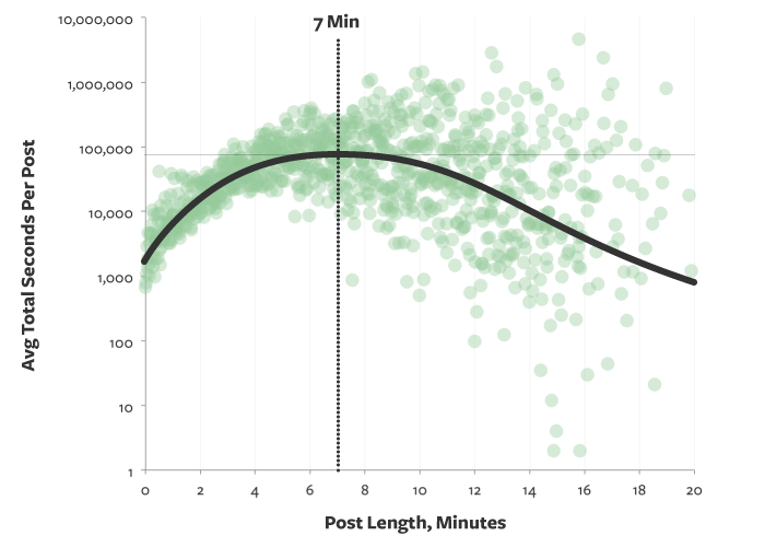 Average seconds per post by post length in minutes.