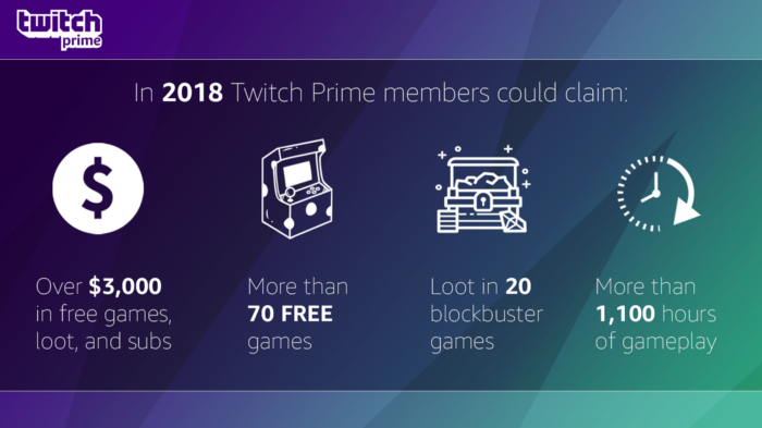Twitch Prime offered members more than $3,000 of gaming content in 2018