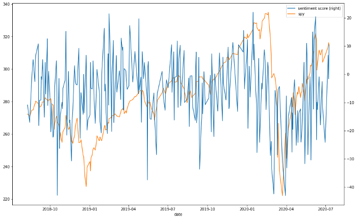 Sentiment Analysis for Trading with Reddit Text Data