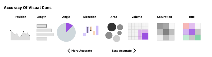 The accuracy of different visual cues are represented, with the ones to the left being more accurate and the ones to the right being less accurate. From most accurate to least it goes: Position, length, angle, direction, area volume, saturation, and hue.