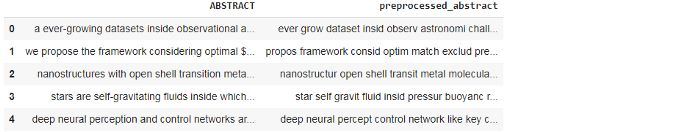 pre-processed data OneVsRest Classifier