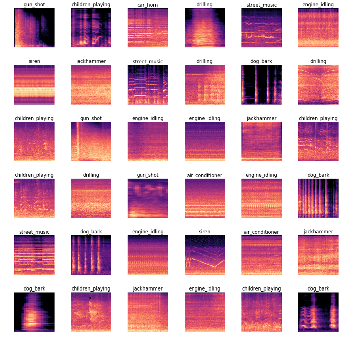 Classifying Urban Sounds in a Multi-label Database