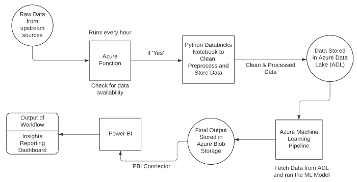 Flow Diagram of the complete Machine Learning System
