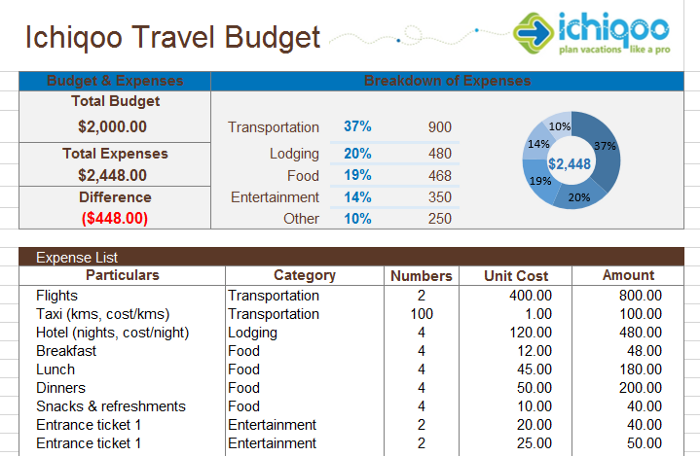 Nine Ways To Save Money For Your Next Holiday A Free Travel Budget Planner