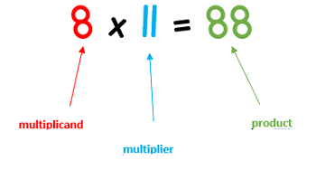 Math Magic: Let's Make Multiplying Quick, Fun, and Easy