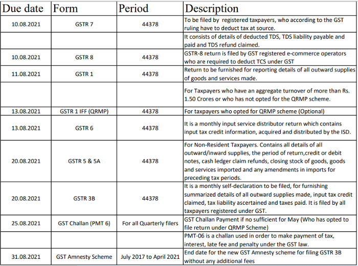 Various due dates for the GST Returns in the Month of August 2021