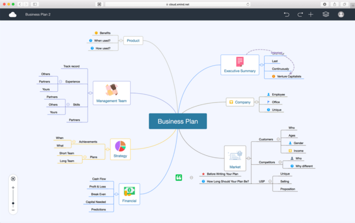 Find A Mind Map Tool On Our List Of The 20 Best Of 2020 Small Business Trends