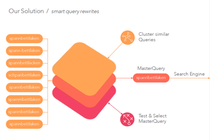 smart query rewrites based on query proximity and user behaviou