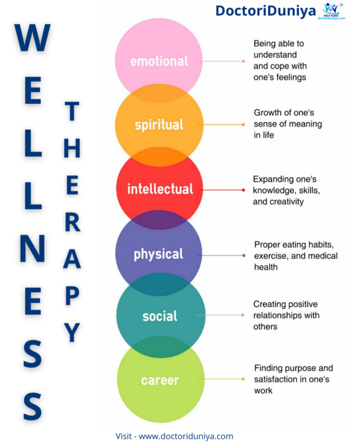 wellness therapy infographics