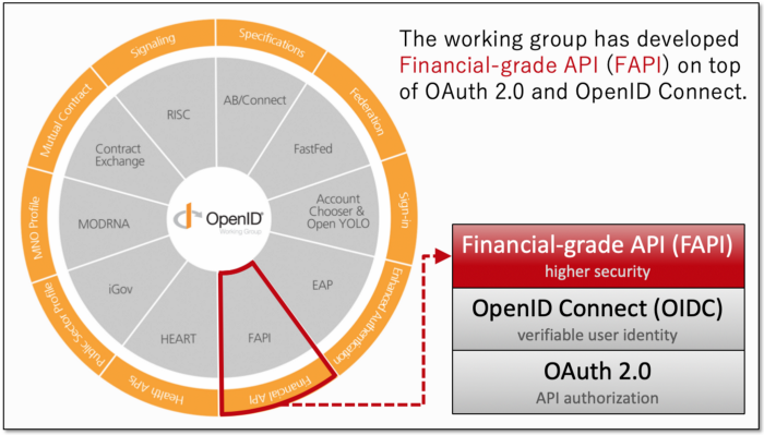 Hierachy of OAuth 2.0 Profiles