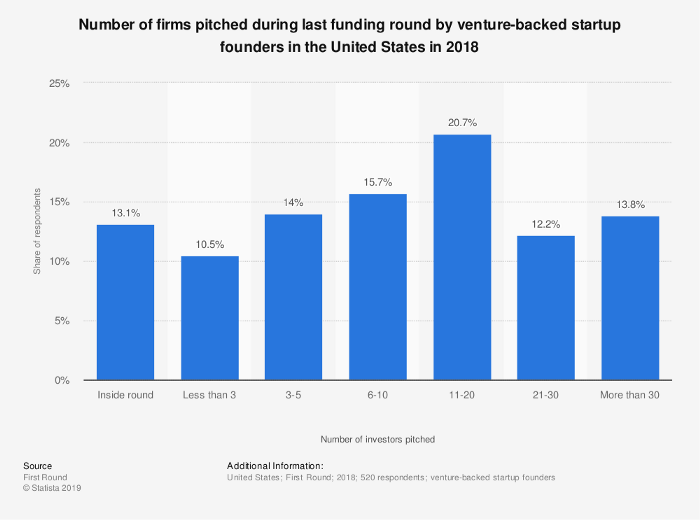 Number of Firms Founders Pitch