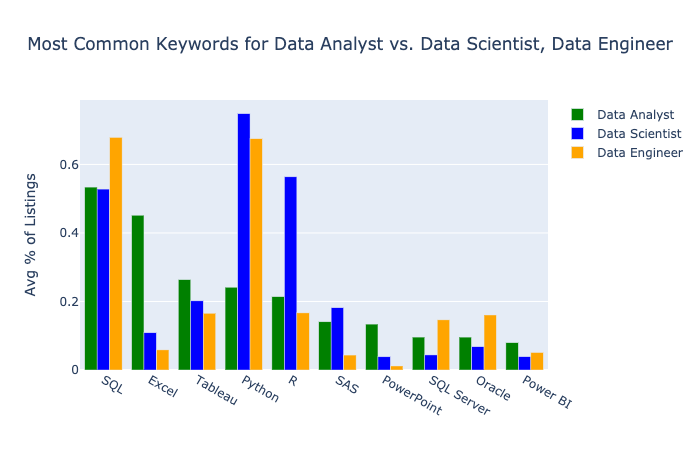 data analyst most common keywords vs data scientist and data engineer