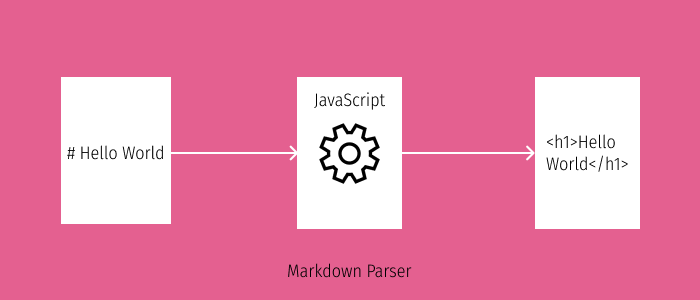 Simple Markdown Parser with JavaScript and Regular Expressions