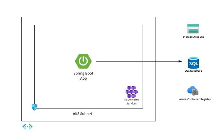 Running Your Microservices Securely on AKS