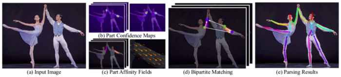 Steps involved in human pose estimation using OpenPose