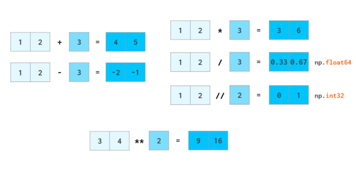 NumPy Illustrated: The Visual Guide to NumPy