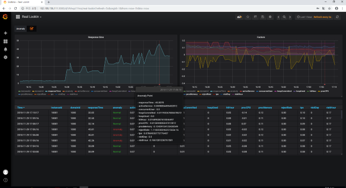 Modernize your IT Infrastructure Monitoring by Combining Time Series Databases with Machine Learning