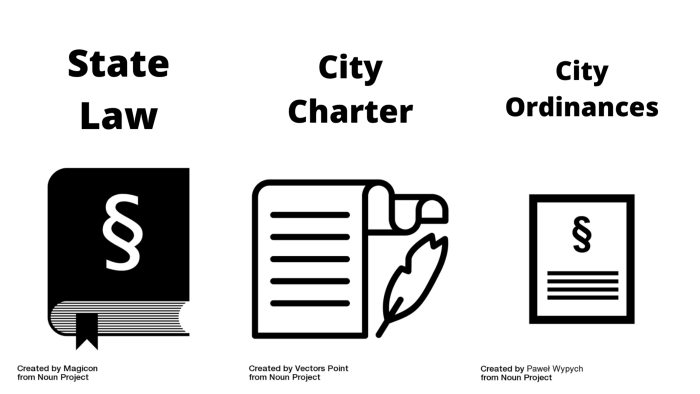 """A picture of a large, heavy book labeled """"State Law,"""" a length document and quill labeled, """"City Charter,"""" and a piece of paper labeled """"City Ordinances""""."""