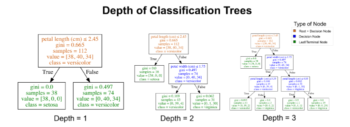 Understanding Decision Trees for Classification in Python