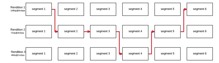 Segment-based rate control of video encoder for live ABR streaming