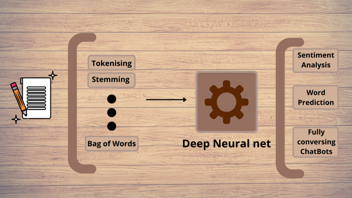 lifecycle of an NLP model
