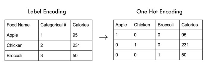 From Data Pre-processing to Optimizing a Regression Model Performance