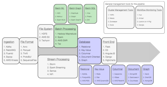 The Data Engineering Ecosystem: An Interactive Map - Insight Fellows