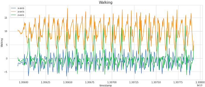 Walking vs Frequency of data  Human Activity Recognition