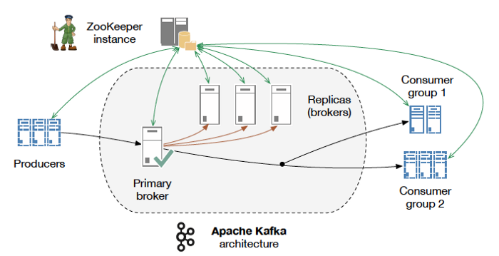 Golang: Implementing kafka Consumers & Producers using