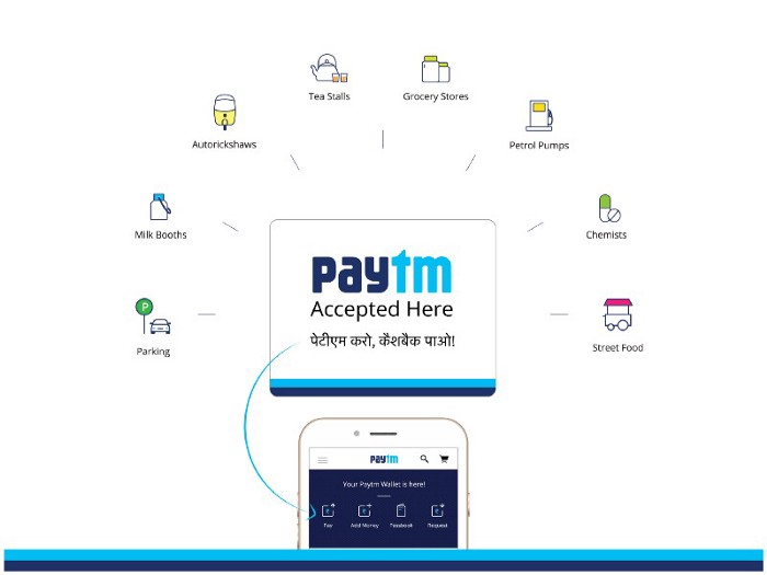 A few key facts about your Paytm account - Paytm Blog