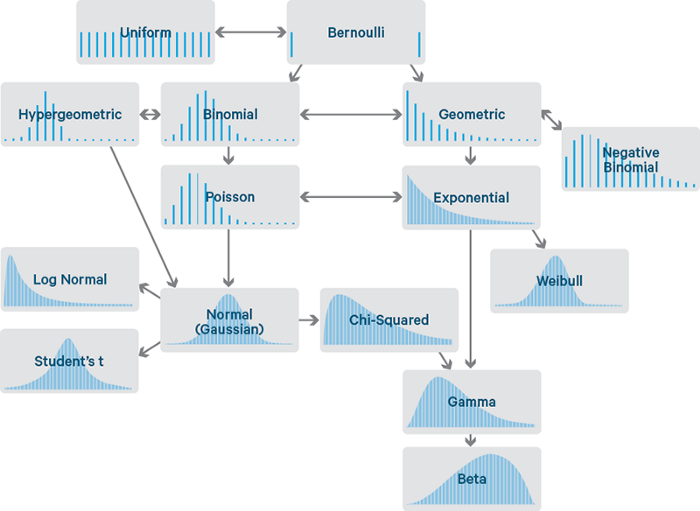 Probability Distributions in Data Science