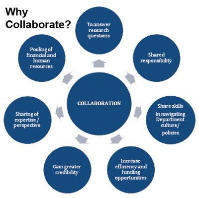 business collaboration platform | amlooking4.com
