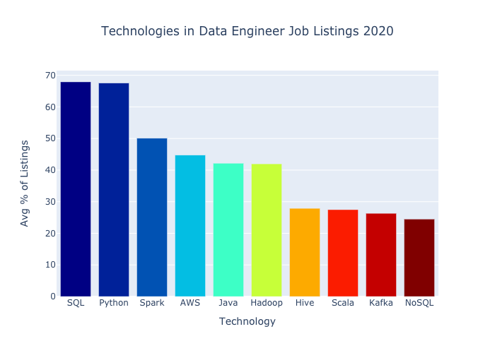 bar chart of top 10 data engineer technologies