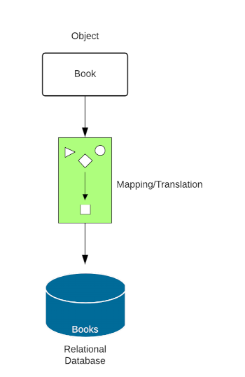 A basic ORM (Object Related Mapping) schematic.