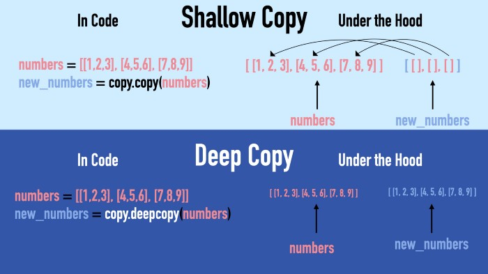 Diagram explaining differences between shallow and deep copy