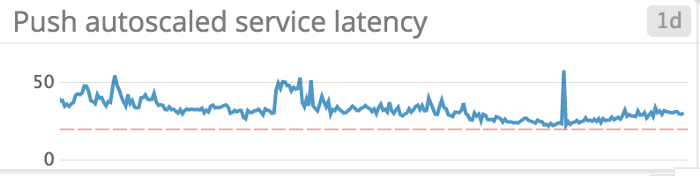 Random latency graph for some context — Yes we monitor things (at least some of them)
