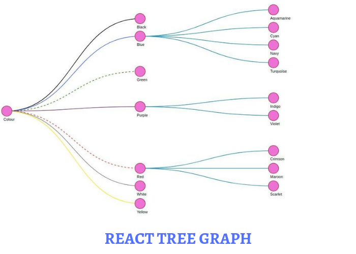 React Tree Graph — Render Your Data as a Tree Using SVG