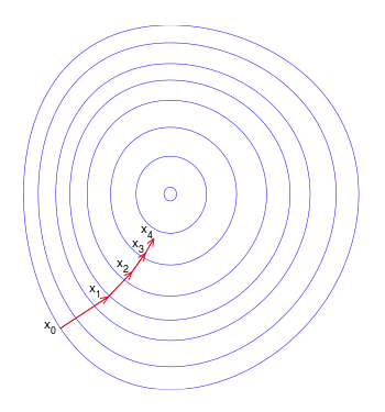 Illustration of gradient descent on a series of level sets from wikipedia